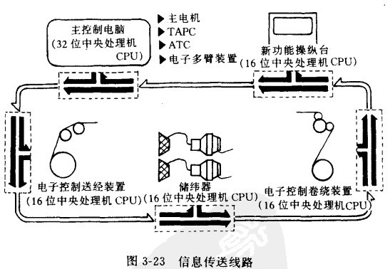 码剁机械手电路图